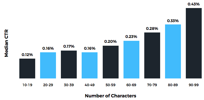 more-characters-higher-ctr